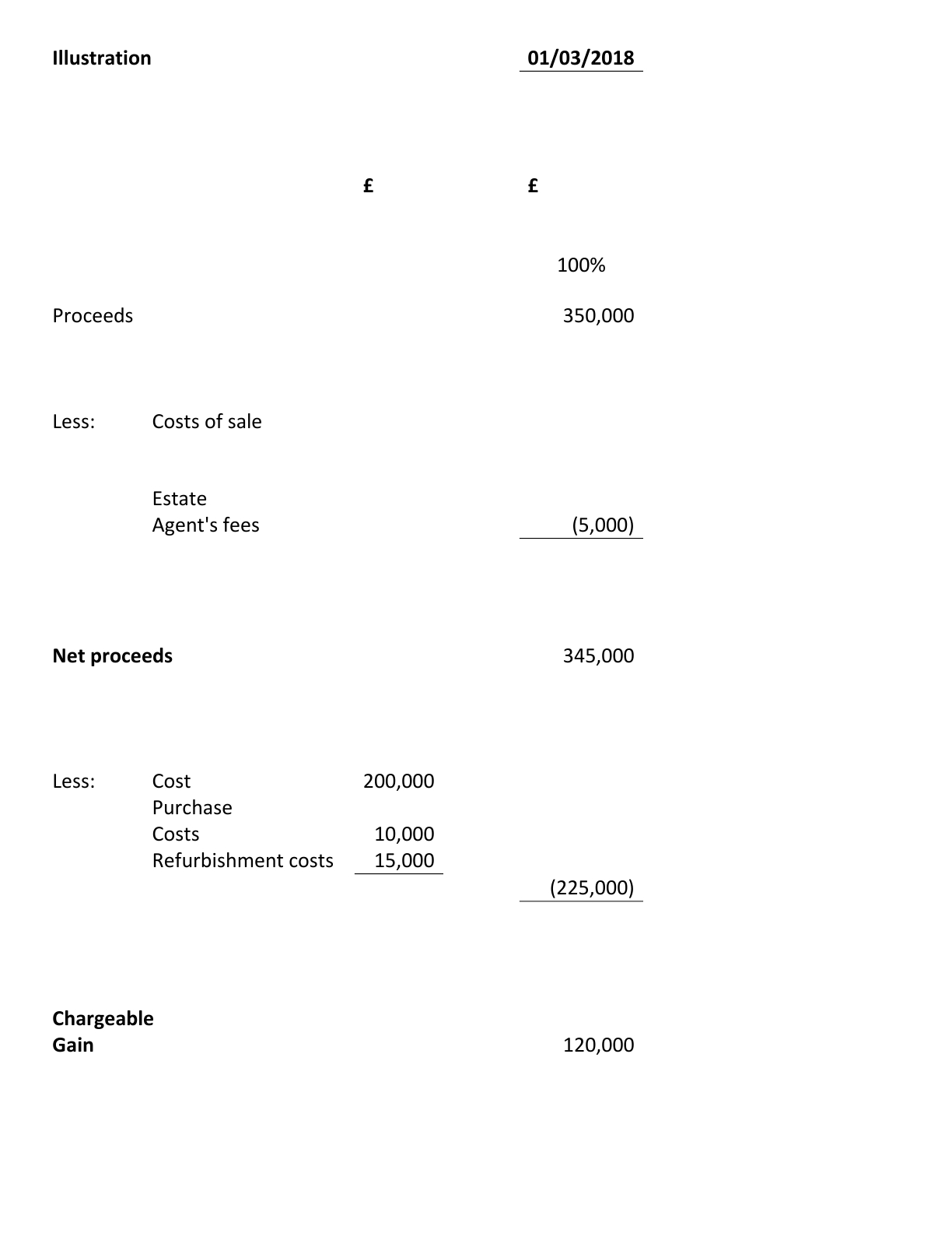 Section 24 and Capital Gains Tax Illustration 1